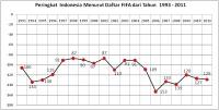 Peringkat Indonesia Versi FIFA