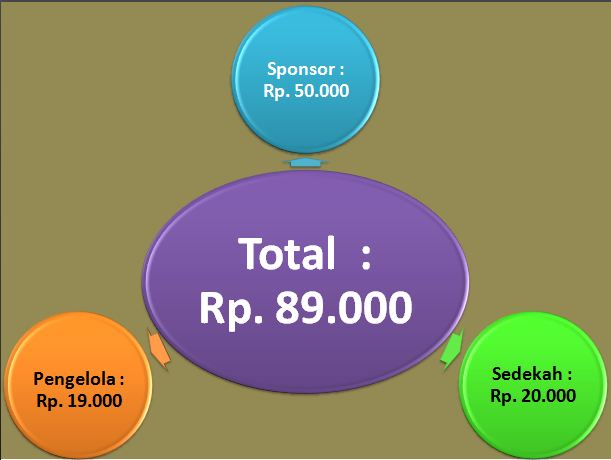 Profit Income Syariah